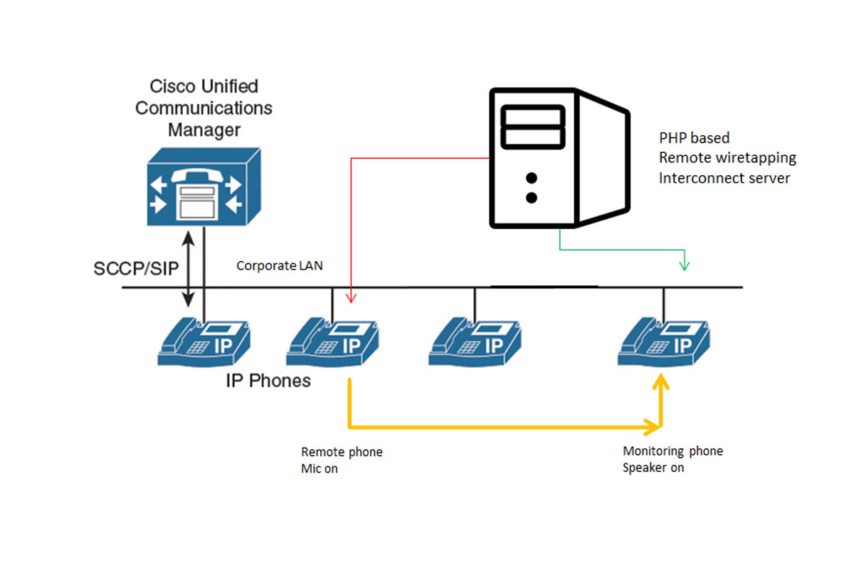 Remote wiretapping Interconnect server for CISCO IP Phones